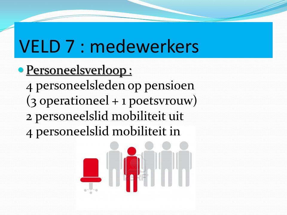 VELD 7 : medewerkers Personeelsverloop : Personeelsverloop : 4 personeelsleden op pensioen (3 operationeel + 1 poetsvrouw) 2 personeelslid mobiliteit uit 4 personeelslid mobiliteit in