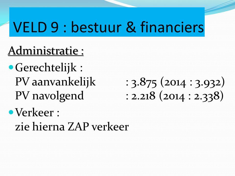 VELD 9 : bestuur & financiers Administratie : Gerechtelijk : PV aanvankelijk: 3.875 (2014 : 3.932) PV navolgend: 2.218 (2014 : 2.338) Verkeer : zie hierna ZAP verkeer