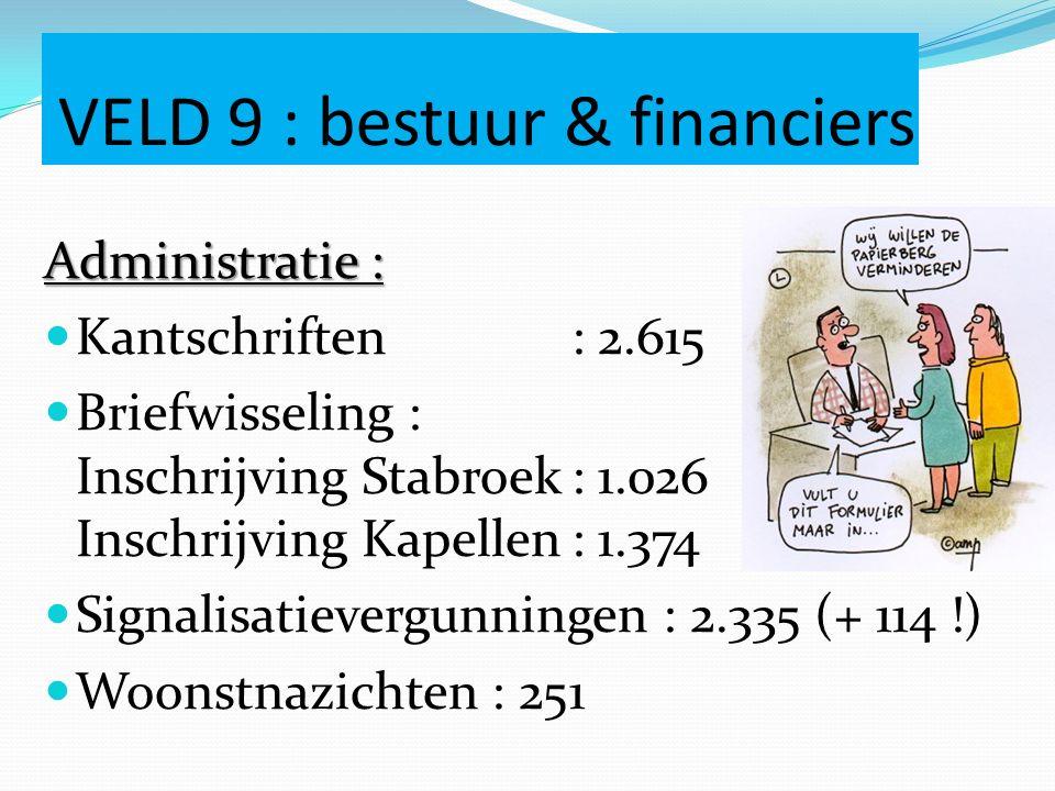 VELD 9 : bestuur & financiers Administratie : Kantschriften : 2.615 Briefwisseling : Inschrijving Stabroek: 1.026 Inschrijving Kapellen: 1.374 Signalisatievergunningen : 2.335 (+ 114 !) Woonstnazichten : 251