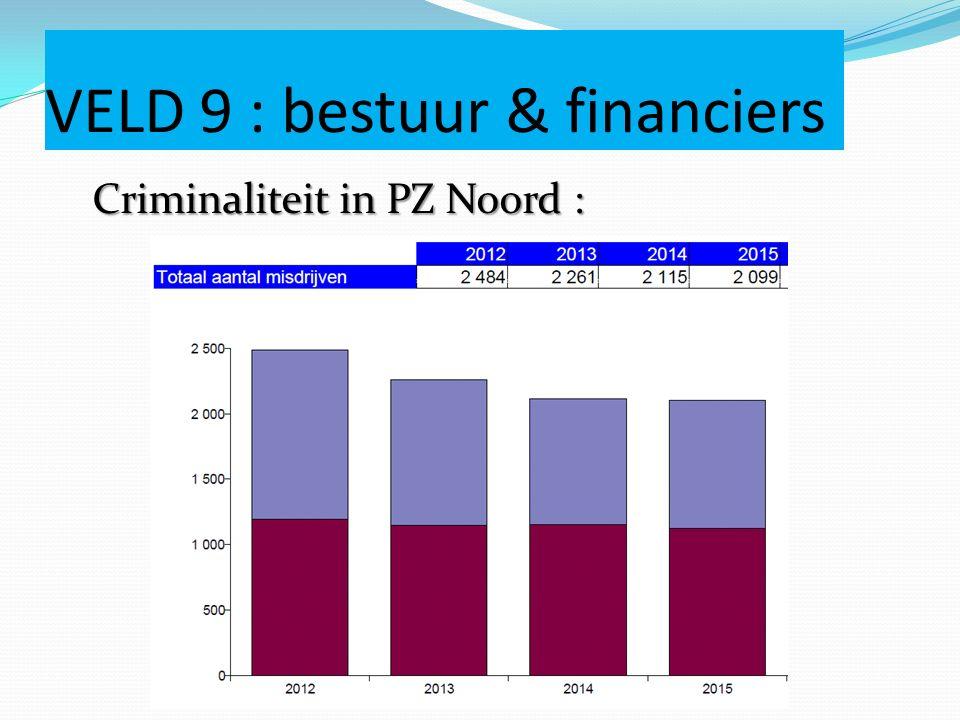 Criminaliteit in PZ Noord :