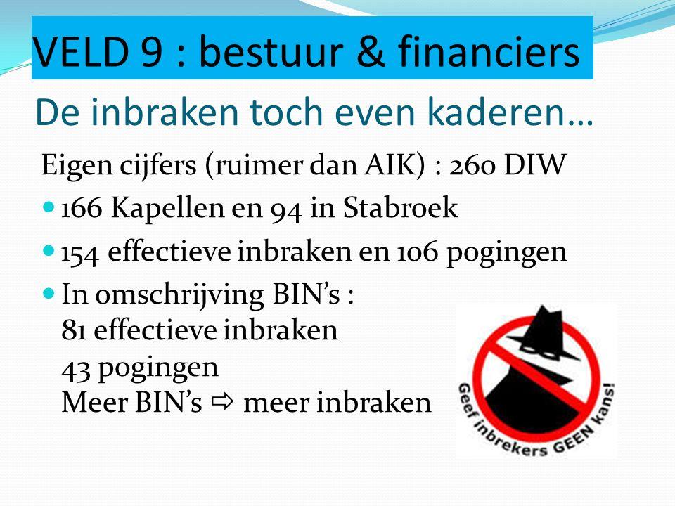 De inbraken toch even kaderen… VELD 9 : bestuur & financiers Eigen cijfers (ruimer dan AIK) : 260 DIW 166 Kapellen en 94 in Stabroek 154 effectieve in