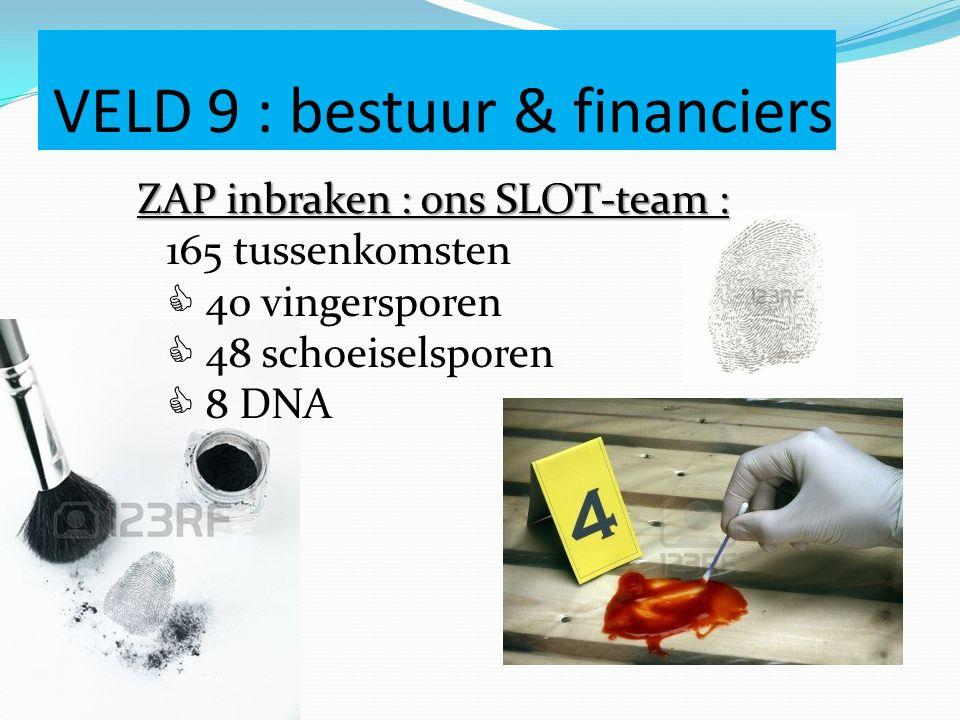 VELD 9 : bestuur & financiers ZAP inbraken : ons SLOT-team : ZAP inbraken : ons SLOT-team : 165 tussenkomsten  40 vingersporen  48 schoeiselsporen 