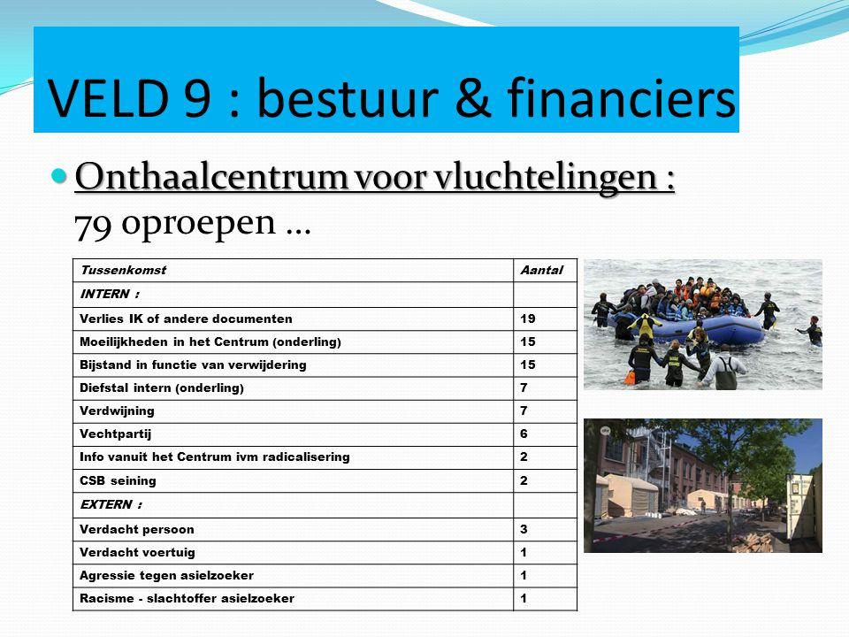 VELD 9 : bestuur & financiers Onthaalcentrum voor vluchtelingen : Onthaalcentrum voor vluchtelingen : 79 oproepen … TussenkomstAantal INTERN : Verlies