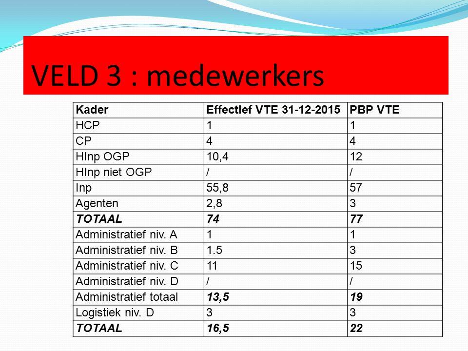 VELD 3 : medewerkers KaderEffectief VTE 31-12-2015PBP VTE HCP11 CP44 HInp OGP10,412 HInp niet OGP// Inp55,857 Agenten2,83 TOTAAL7477 Administratief niv.