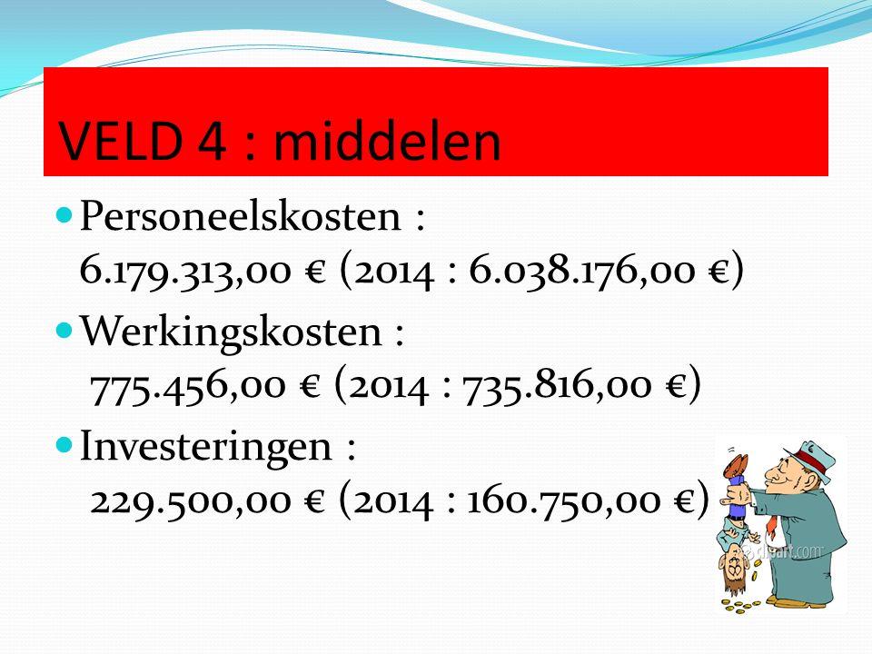 VELD 4 : middelen Personeelskosten : 6.179.313,00 € (2014 : 6.038.176,00 €) Werkingskosten : 775.456,00 € (2014 : 735.816,00 €) Investeringen : 229.500,00 € (2014 : 160.750,00 €)