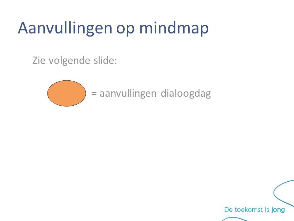 Aanvullingen op mindmap Zie volgende slide: = aanvullingen dialoogdag