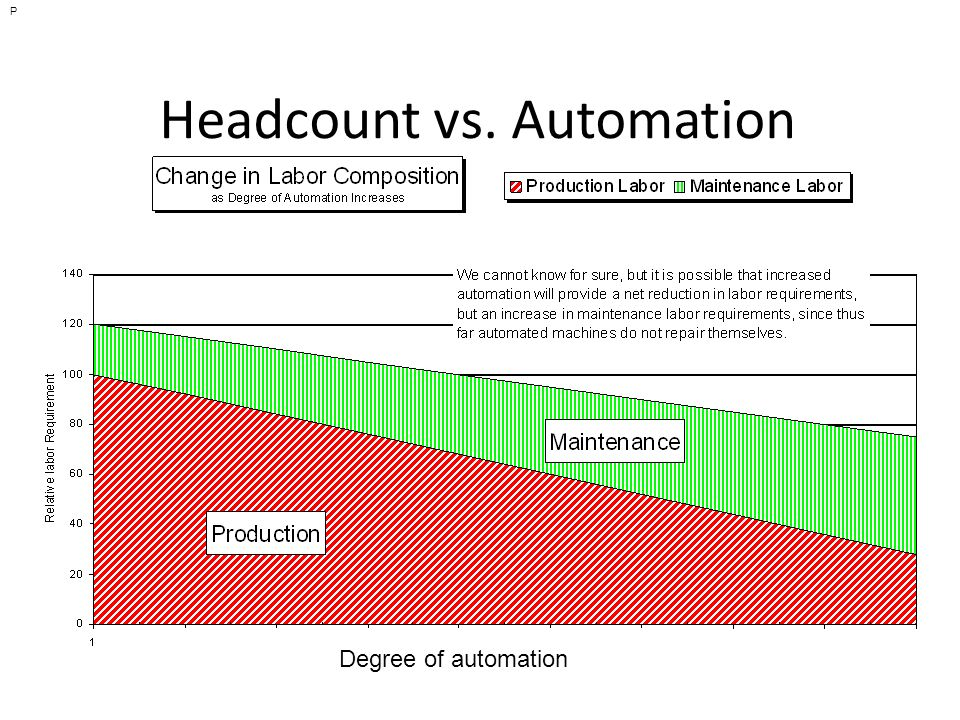 Headcount vs. Automation P Degree of automation