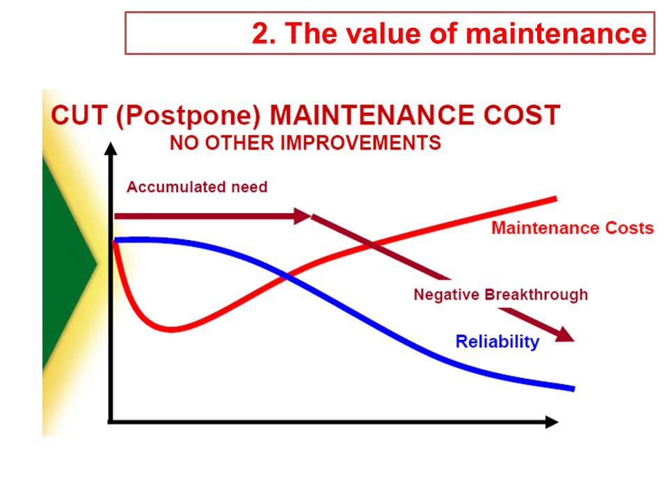 2. The value of maintenance
