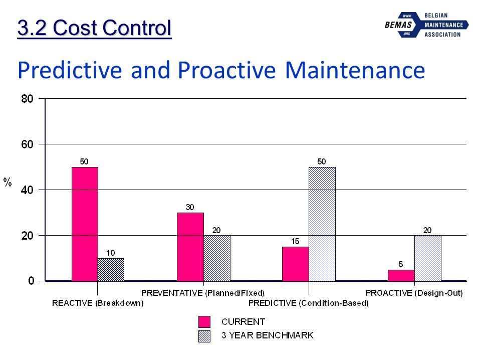 3.2 Cost Control Predictive and Proactive Maintenance