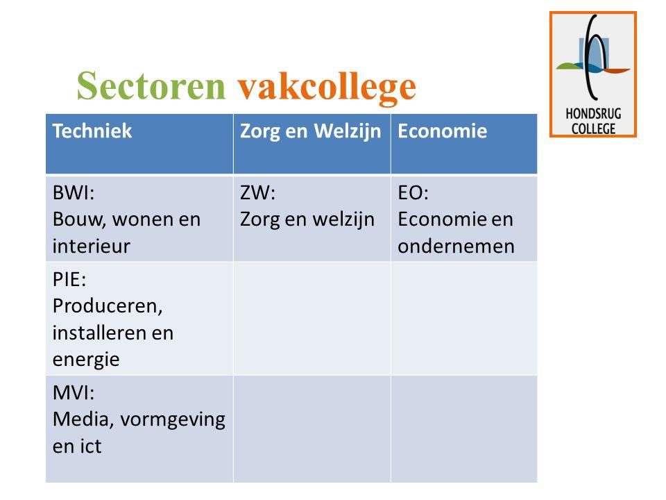 Sectoren vakcollege TechniekZorg en WelzijnEconomie BWI: Bouw, wonen en interieur ZW: Zorg en welzijn EO: Economie en ondernemen PIE: Produceren, inst