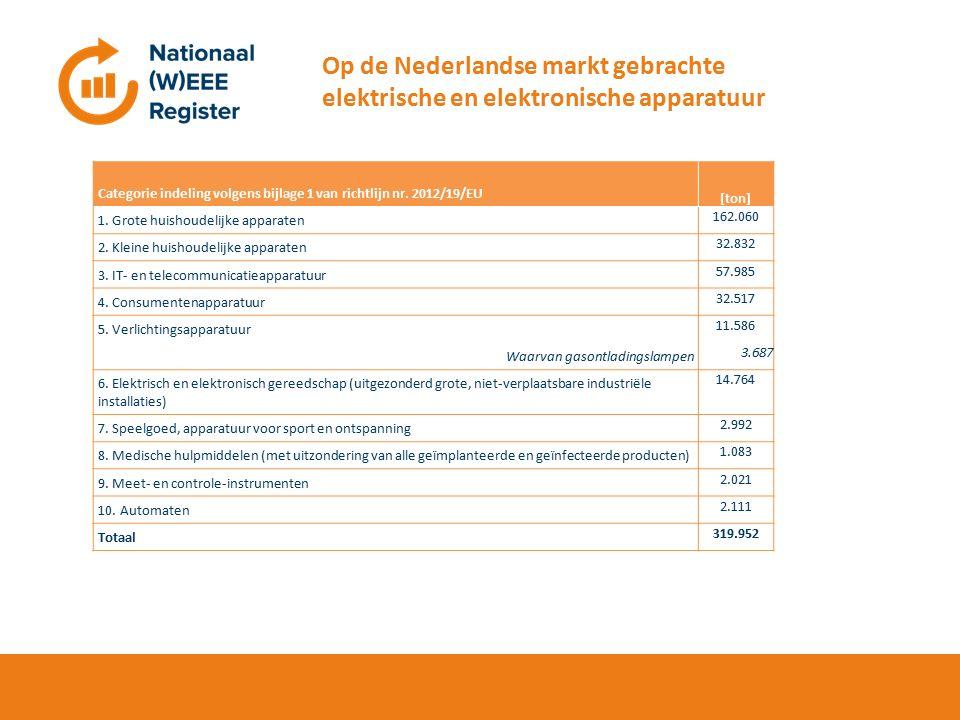 Hier de titel Op de Nederlandse markt gebrachte elektrische en elektronische apparatuur Categorie indeling volgens bijlage 1 van richtlijn nr.