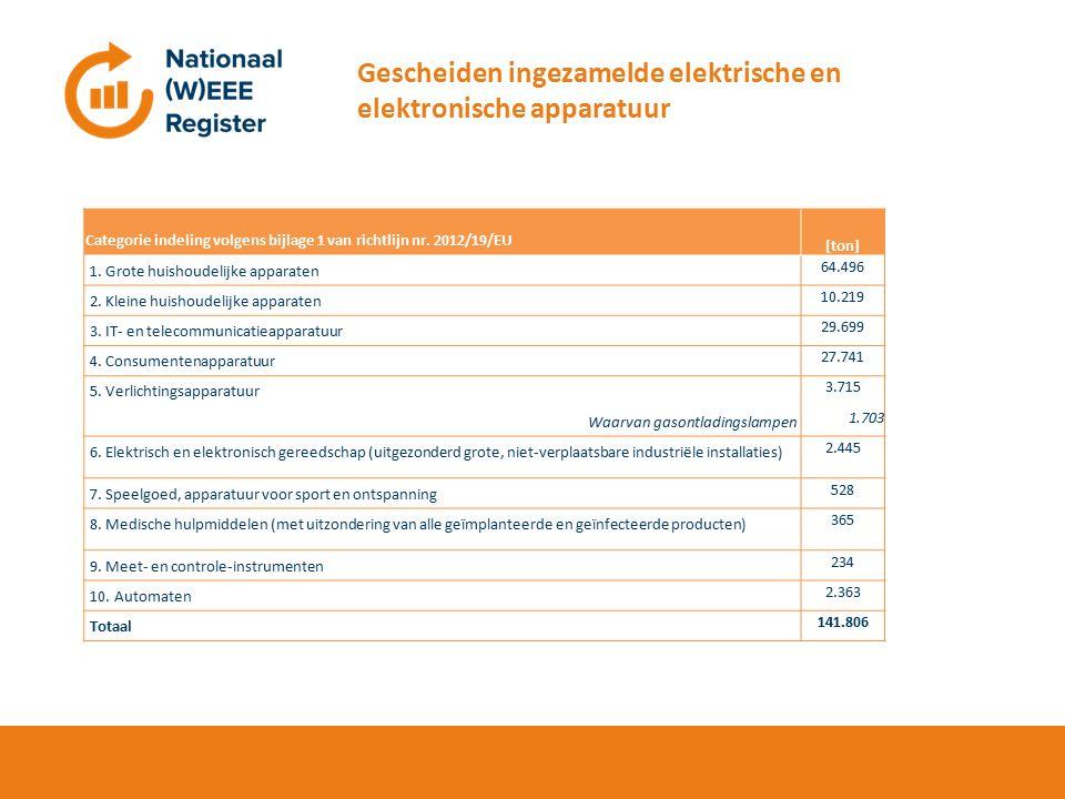 Hier de titel Gescheiden ingezamelde elektrische en elektronische apparatuur Categorie indeling volgens bijlage 1 van richtlijn nr.