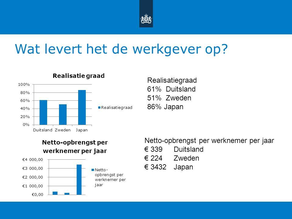 RVO.nl heeft als doel dé toonaangevende overheidsdienstverlener Missie van RVO = Elke dag beter Ideeën systemen Het verschilt enorm per land en Nederl
