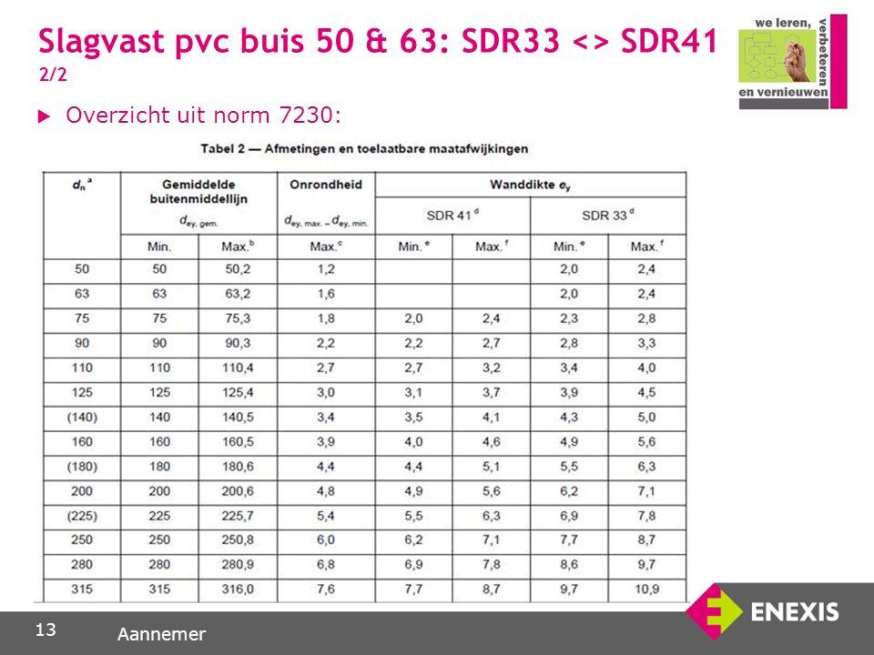 Aannemer 13  Overzicht uit norm 7230: Slagvast pvc buis 50 & 63: SDR33 <> SDR41 2/2