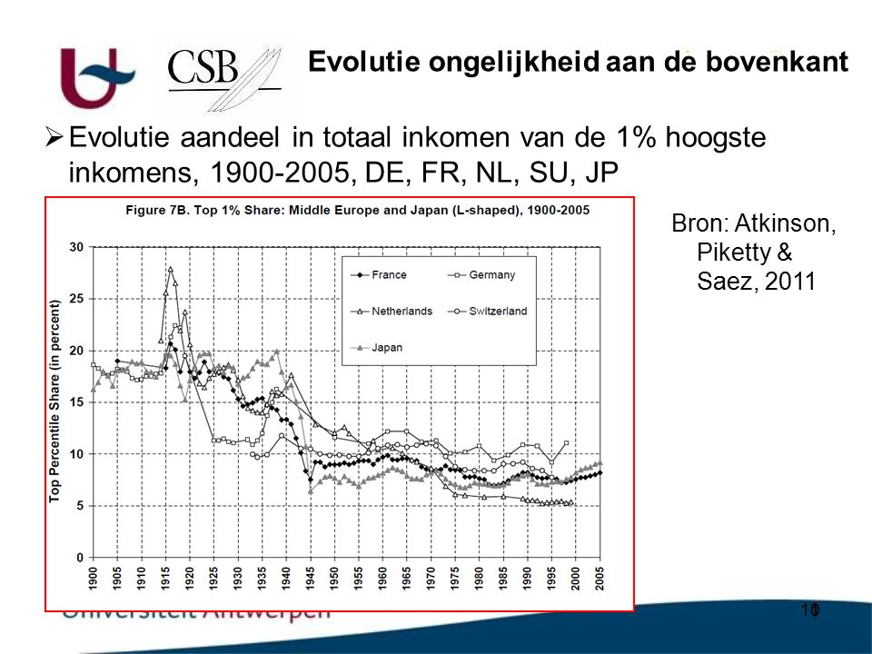 10  Evolutie aandeel in totaal inkomen van de 1% hoogste inkomens, 1900-2005, DE, FR, NL, SU, JP Evolutie ongelijkheid aan de bovenkant Bron: Atkinson, Piketty & Saez, 2011
