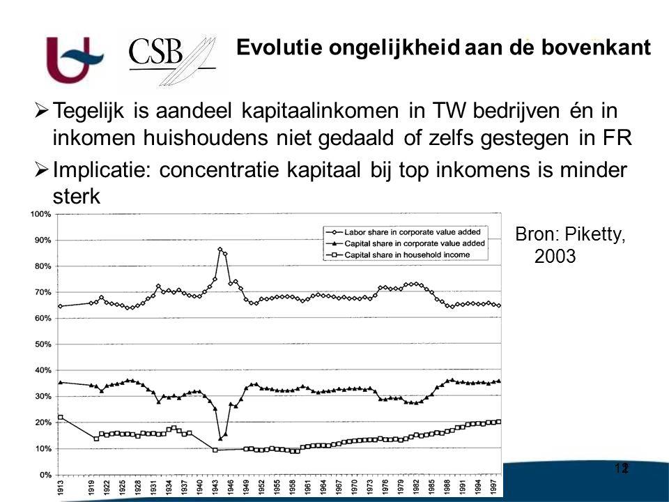 12  Tegelijk is aandeel kapitaalinkomen in TW bedrijven én in inkomen huishoudens niet gedaald of zelfs gestegen in FR  Implicatie: concentratie kapitaal bij top inkomens is minder sterk Evolutie ongelijkheid aan de bovenkant Bron: Piketty, 2003
