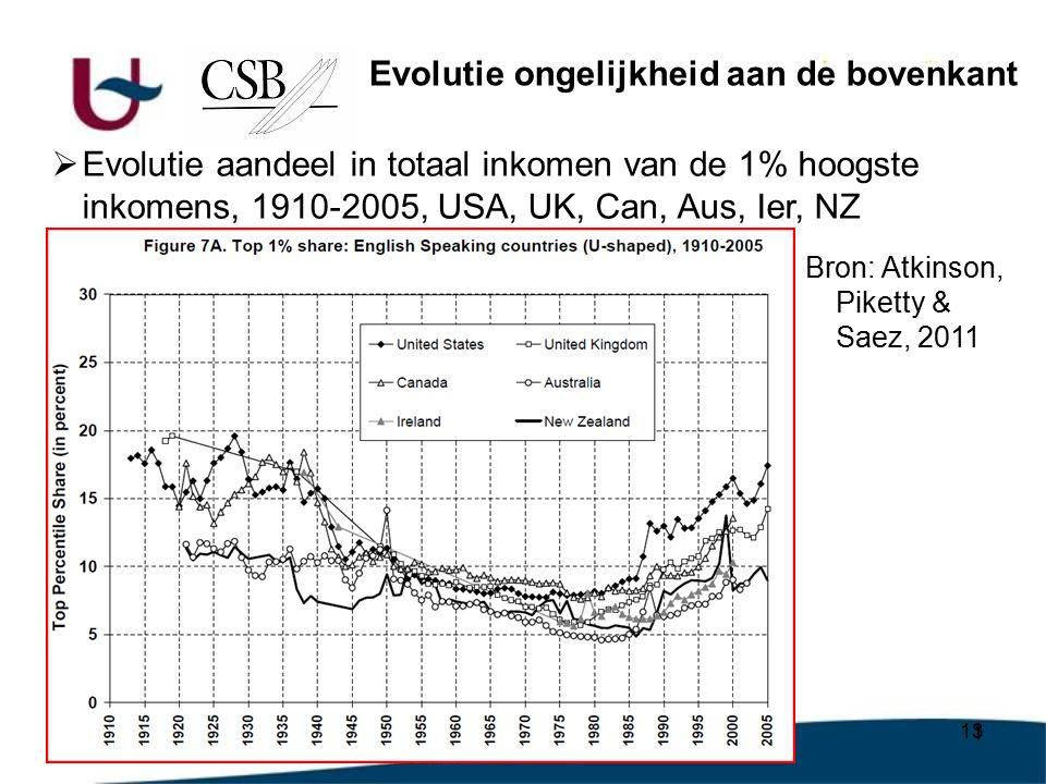 13  Evolutie aandeel in totaal inkomen van de 1% hoogste inkomens, 1910-2005, USA, UK, Can, Aus, Ier, NZ Evolutie ongelijkheid aan de bovenkant Bron: Atkinson, Piketty & Saez, 2011