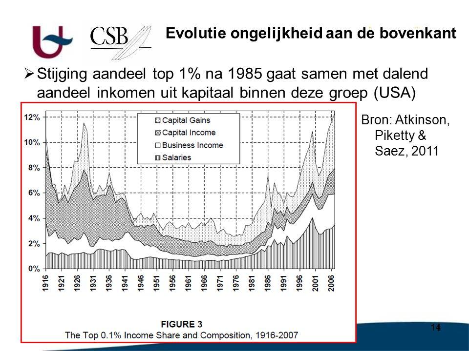 14  Stijging aandeel top 1% na 1985 gaat samen met dalend aandeel inkomen uit kapitaal binnen deze groep (USA) Evolutie ongelijkheid aan de bovenkant Bron: Atkinson, Piketty & Saez, 2011