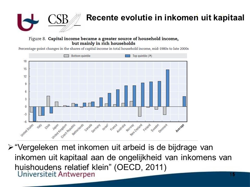 15  Vergeleken met inkomen uit arbeid is de bijdrage van inkomen uit kapitaal aan de ongelijkheid van inkomens van huishoudens relatief klein (OECD, 2011) Recente evolutie in inkomen uit kapitaal