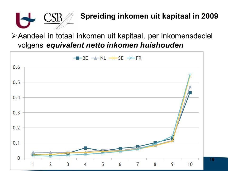 19  Aandeel in totaal inkomen uit kapitaal, per inkomensdeciel volgens equivalent netto inkomen huishouden Spreiding inkomen uit kapitaal in 2009