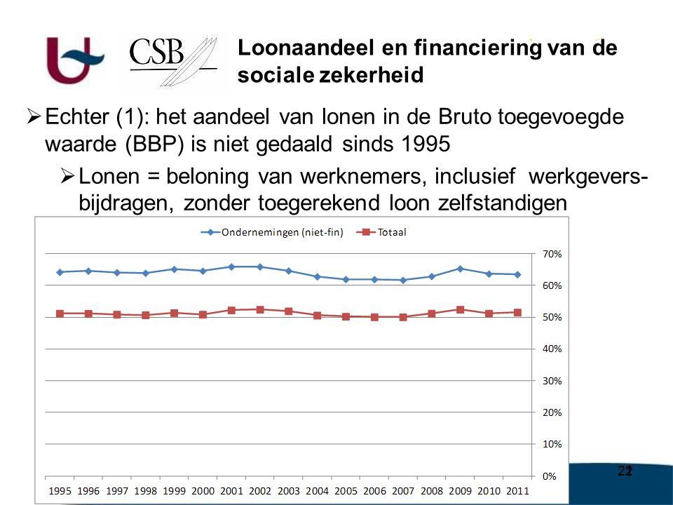22  Echter (1): het aandeel van lonen in de Bruto toegevoegde waarde (BBP) is niet gedaald sinds 1995  Lonen = beloning van werknemers, inclusief werkgevers- bijdragen, zonder toegerekend loon zelfstandigen Loonaandeel en financiering van de sociale zekerheid