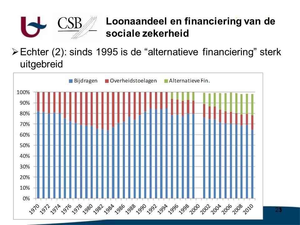 23  Echter (2): sinds 1995 is de alternatieve financiering sterk uitgebreid Loonaandeel en financiering van de sociale zekerheid