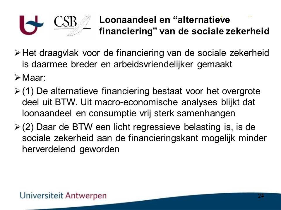 24  Het draagvlak voor de financiering van de sociale zekerheid is daarmee breder en arbeidsvriendelijker gemaakt  Maar:  (1) De alternatieve financiering bestaat voor het overgrote deel uit BTW.