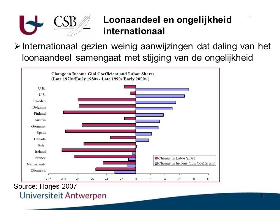 7  Internationaal gezien weinig aanwijzingen dat daling van het loonaandeel samengaat met stijging van de ongelijkheid Source: Harjes 2007 Loonaandeel en ongelijkheid internationaal