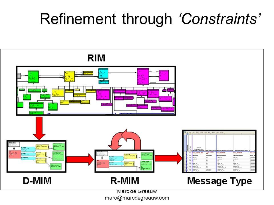 Marc de Graauw marc@marcdegraauw.com Refinement through 'Constraints'