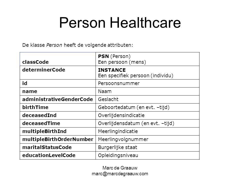 Marc de Graauw marc@marcdegraauw.com Person Healthcare De klasse Person heeft de volgende attributen: classCode PSN (Person) Een persoon (mens) determ