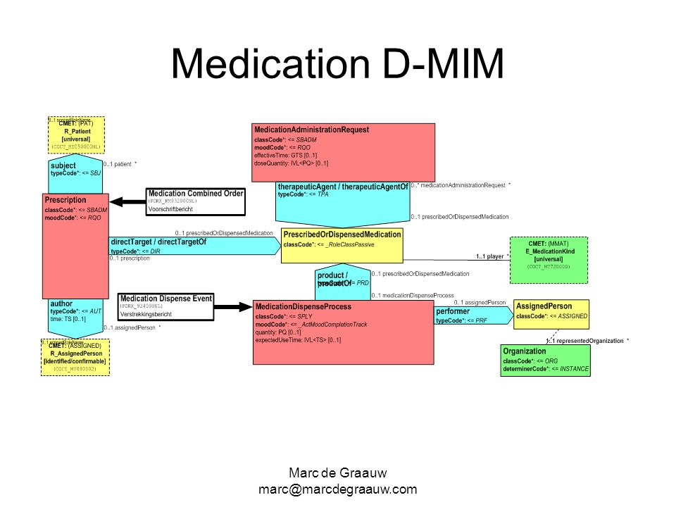 Marc de Graauw marc@marcdegraauw.com Medication D-MIM