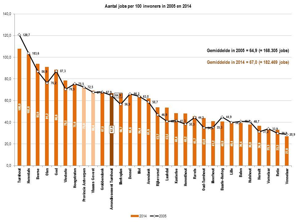 Gemiddelde in 2005 = 64,9 (= 168.305 jobs) Gemiddelde in 2014 = 67,0 (= 182.469 jobs)