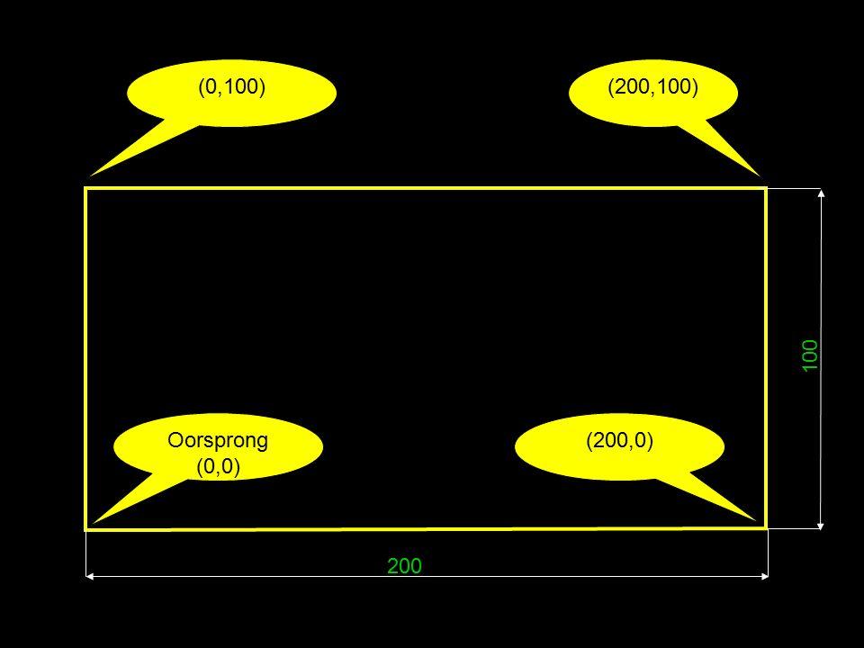 200 100 Oorsprong (0,0) (200,0) (200,100)(0,100)