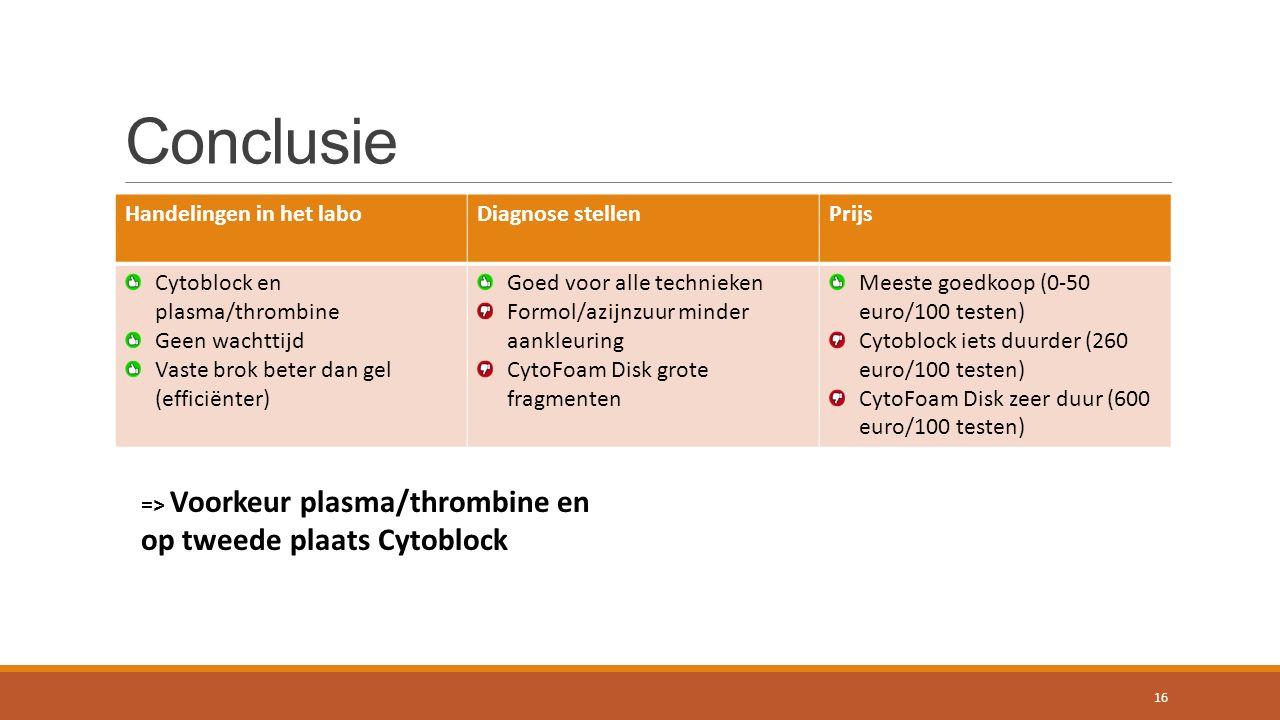 Conclusie Handelingen in het laboDiagnose stellenPrijs Cytoblock en plasma/thrombine Geen wachttijd Vaste brok beter dan gel (efficiënter) Goed voor alle technieken Formol/azijnzuur minder aankleuring CytoFoam Disk grote fragmenten Meeste goedkoop (0-50 euro/100 testen) Cytoblock iets duurder (260 euro/100 testen) CytoFoam Disk zeer duur (600 euro/100 testen) => Voorkeur plasma/thrombine en op tweede plaats Cytoblock 16