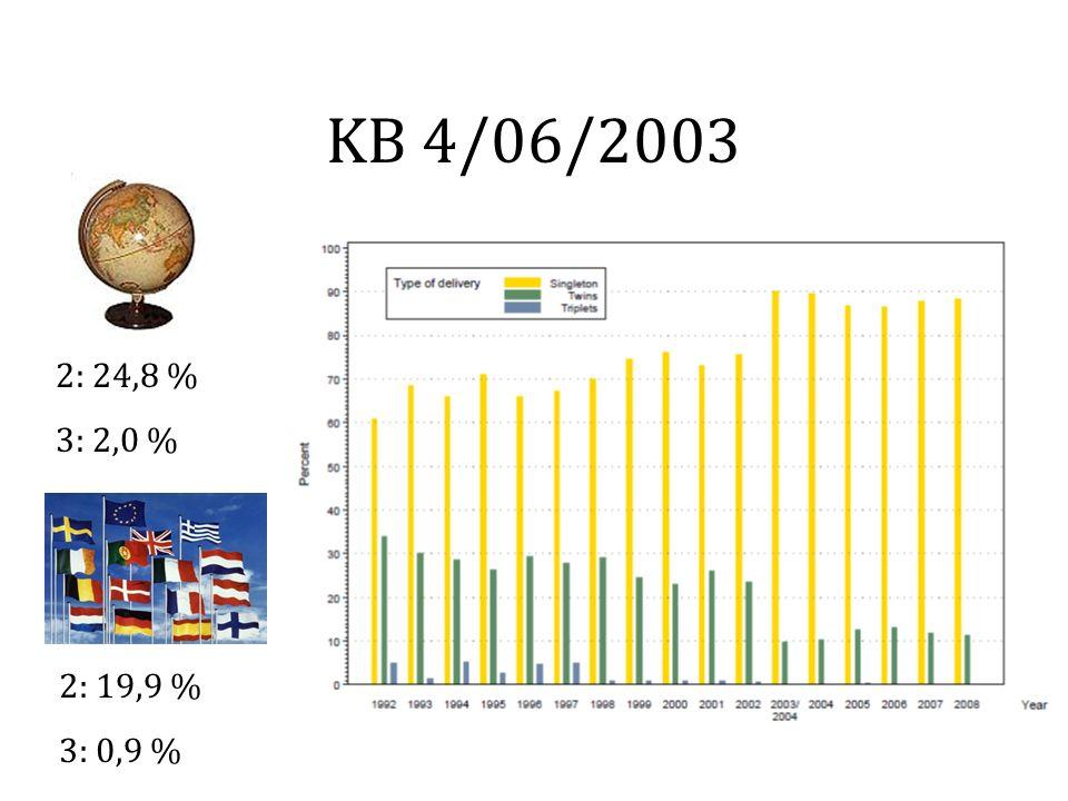 2: 24,8 % 3: 2,0 % 2: 19,9 % 3: 0,9 % KB 4/06/2003