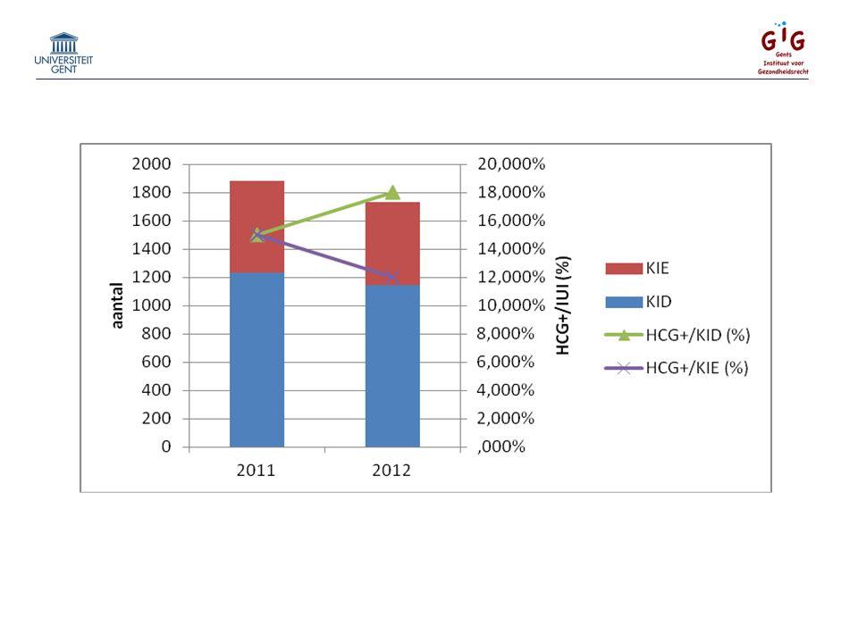 2011 2012 totaal 1880 1732 KID 1235 1144 KIE 645 588 totaal ptn 676 641 aantal ptn KID 411 398 aantal ptn KIE 265 243 KID HCG+ / IUI (%) 15,00% 18,00% per KID KIE HCG+ / IUI (%) 15,00% 12,00% per KIE KID HCG+/pt (%) 45,30% 51,50% per KID pte KIE HCG+ / pt (%) 35,50% 28,80% per KIE pte gem KID/ptn 3,00 2,90 gem KIE/ptn 2,4