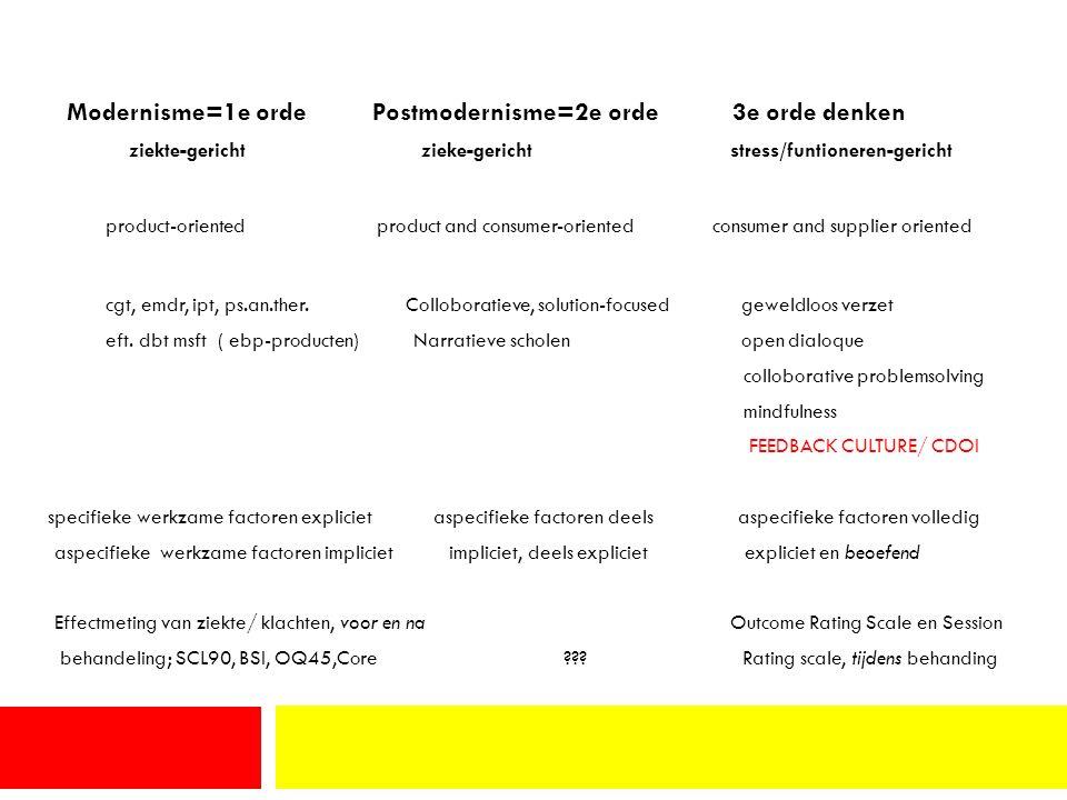 Modernisme=1e orde Postmodernisme=2e orde 3e orde denken ziekte-gericht zieke-gericht stress/funtioneren-gericht product-oriented product and consumer-oriented consumer and supplier oriented cgt, emdr, ipt, ps.an.ther.