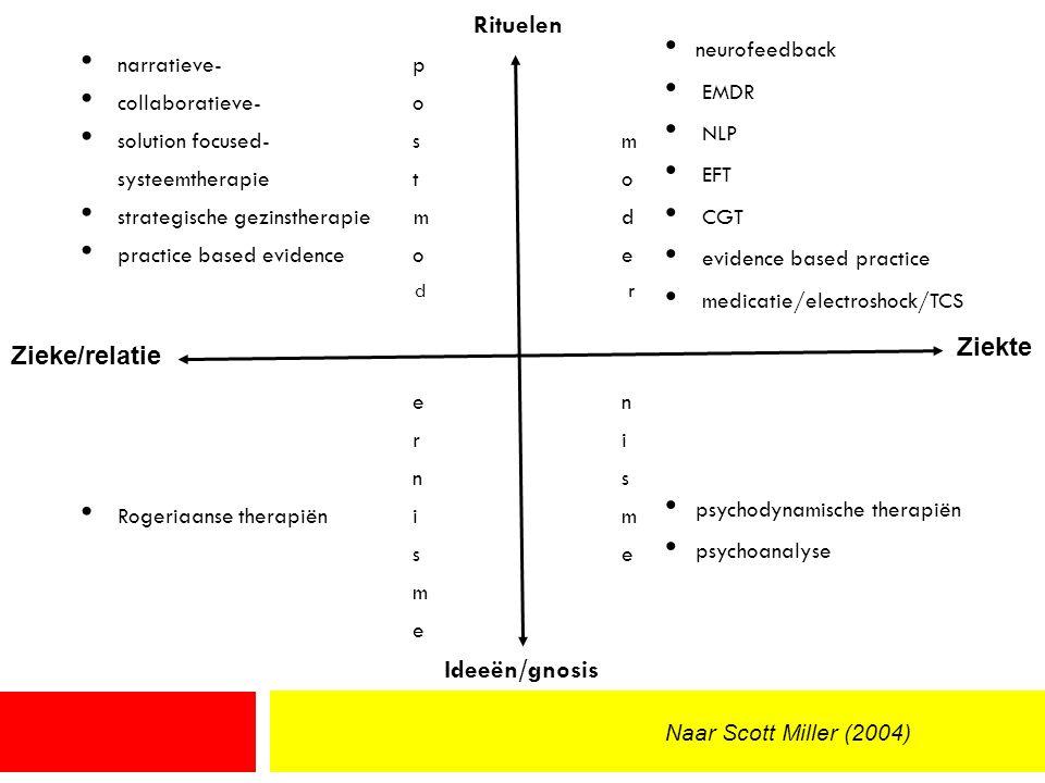 Rituelen narratieve- p collaboratieve- o solution focused- s m systeemtherapie t o strategische gezinstherapie m d practice based evidence o e d r e n r i n s Rogeriaanse therapiën i m s e m e Ideeën/gnosis neurofeedback EMDR NLP EFT CGT evidence based practice medicatie/electroshock/TCS psychodynamische therapiën psychoanalyse Zieke/relatie Ziekte Naar Scott Miller (2004)