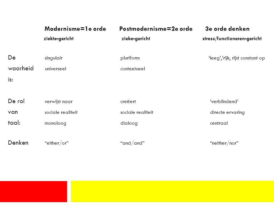 Modernisme=1e orde Postmodernisme=2e orde 3e orde denken ziekte-gericht zieke-gericht stress/functioneren-gericht De singulair pluriform 'leeg','rijk, rijst constant op waarheid universeel contextueel is: De rol verwijst naar creëert 'verblindend' van sociale realiteit sociale realiteit directe ervaring taal: monoloog dialoog centraal Denken either/or and/and neither/nor