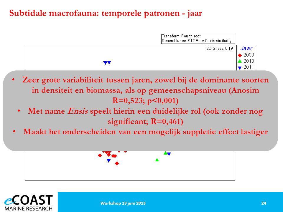 24Workshop 13 juni 2013 Subtidale macrofauna: temporele patronen - jaar Zeer grote variabiliteit tussen jaren, zowel bij de dominante soorten in densiteit en biomassa, als op gemeenschapsniveau (Anosim R=0,523; p<0,001) Met name Ensis speelt hierin een duidelijke rol (ook zonder nog significant; R=0,461) Maakt het onderscheiden van een mogelijk suppletie effect lastiger