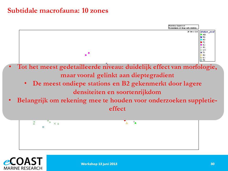 30Workshop 13 juni 2013 Subtidale macrofauna: 10 zones Tot het meest gedetailleerde niveau: duidelijk effect van morfologie, maar vooral gelinkt aan dieptegradient De meest ondiepe stations en B2 gekenmerkt door lagere densiteiten en soortenrijkdom Belangrijk om rekening mee te houden voor onderzoeken suppletie- effect