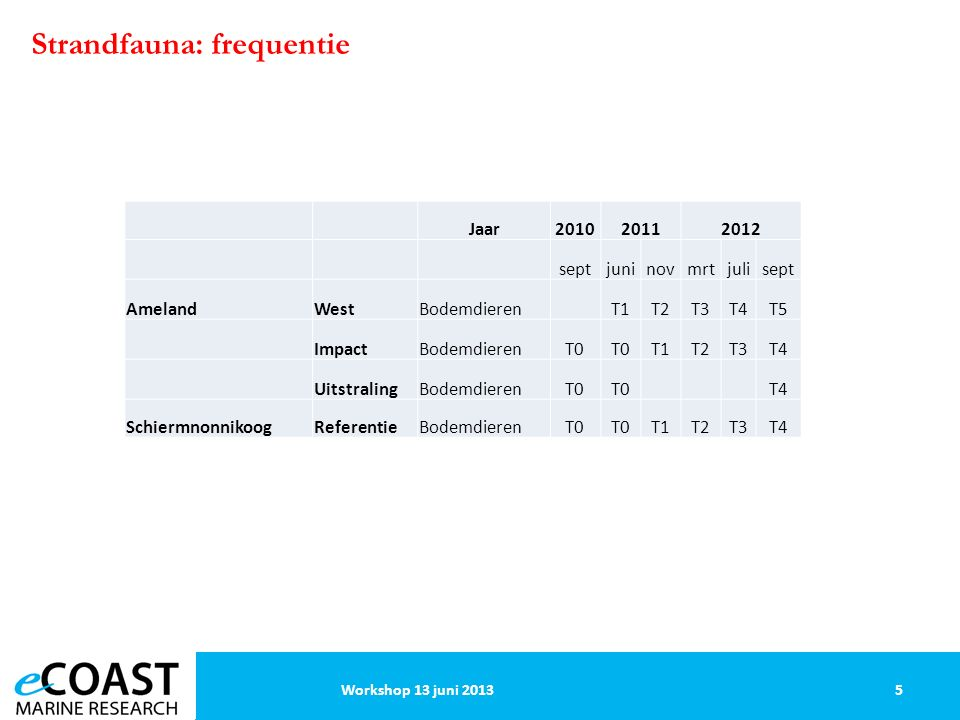 Strandfauna: resultaten 6Workshop 13 juni 2013 Belangrijkste structurerende drivers.