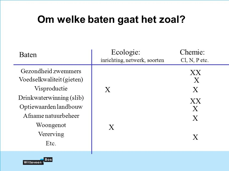 Ecologie:Chemie: inrichting, netwerk, soorten Cl, N, P etc.