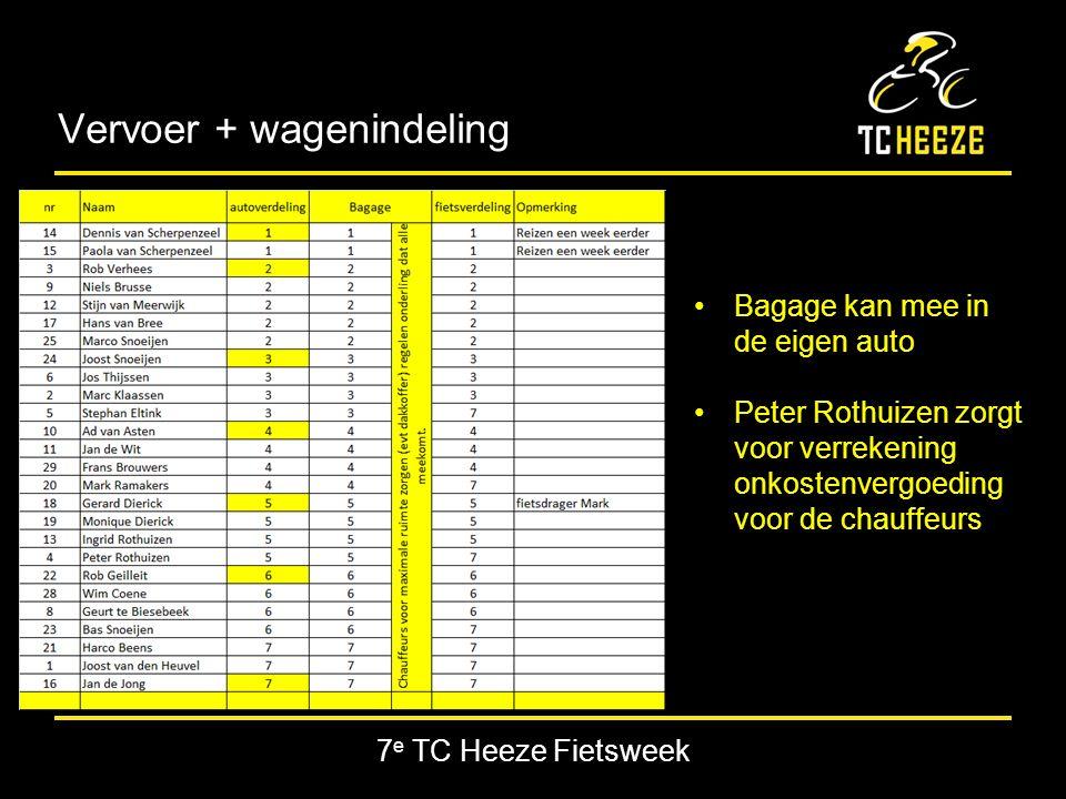 7 e TC Heeze Fietsweek Vervoer + wagenindeling Bagage kan mee in de eigen auto Peter Rothuizen zorgt voor verrekening onkostenvergoeding voor de chauffeurs