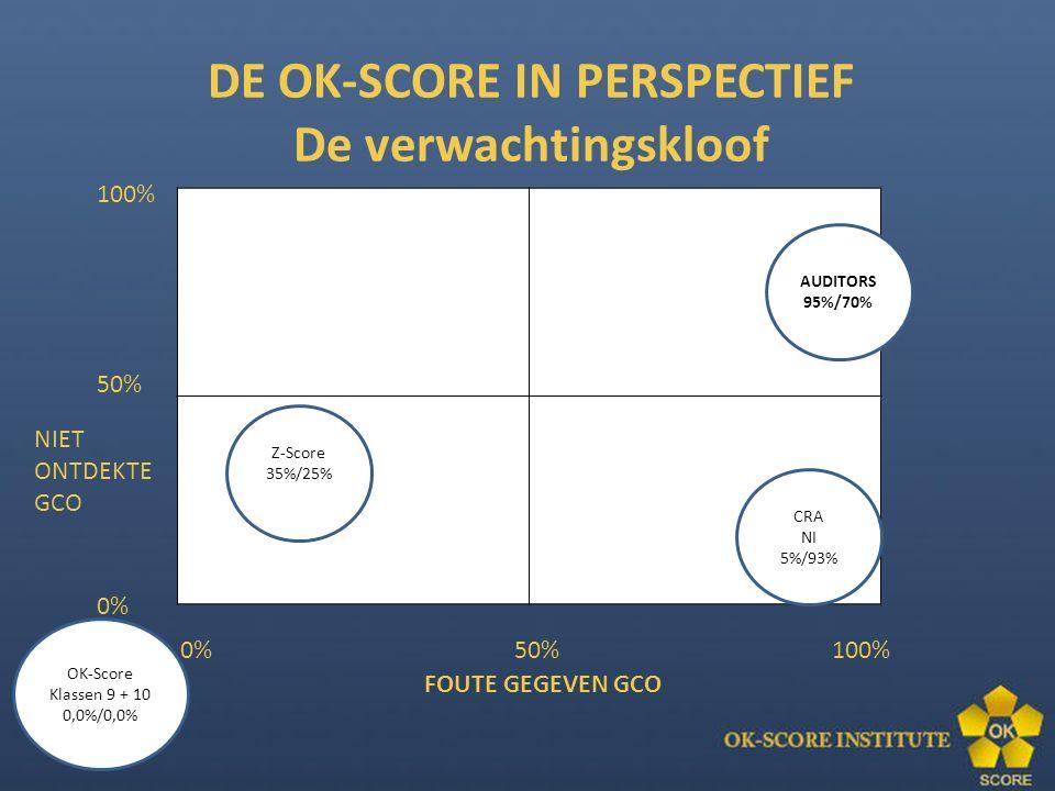 100% 50% 0% NIET ONTDEKTE GCO 0% 50% 100% FOUTE GEGEVEN GCO Z-Score 35%/25% OK-Score Klassen 9 + 10 0,0%/0,0% DE OK-SCORE IN PERSPECTIEF De verwachtingskloof CRA NI 5%/93% AUDITORS 95%/70%