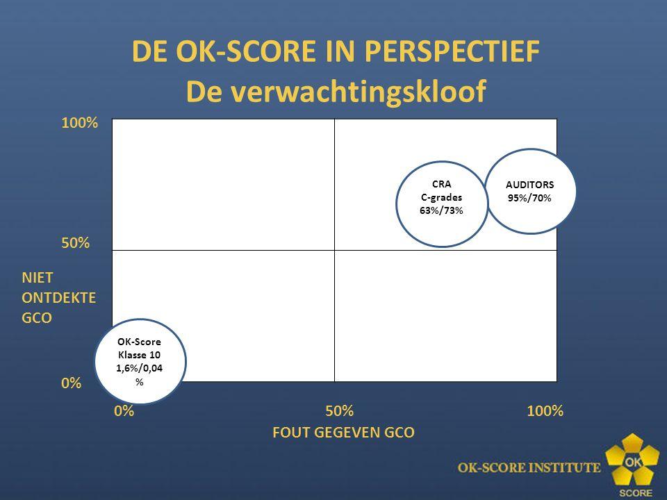 100% 50% 0% NIET ONTDEKTE GCO 0% 50% 100% FOUT GEGEVEN GCO AUDITORS 95%/70% CRA C-grades 63%/73% OK-Score Klasse 10 1,6%/0,04 % DE OK-SCORE IN PERSPECTIEF De verwachtingskloof