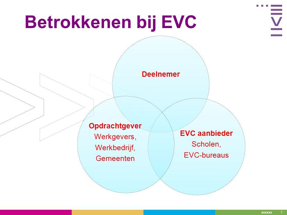 xxxxxx Betrokkenen bij EVC Deelnemer EVC aanbieder Scholen, EVC-bureaus Opdrachtgever Werkgevers, Werkbedrijf, Gemeenten 7