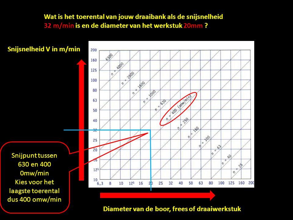Snijsnelheid V in m/min Diameter van de boor, frees of draaiwerkstuk Wat is het toerental van jouw draaibank als de snijsnelheid 32 m/min is en de diameter van het werkstuk 20mm .