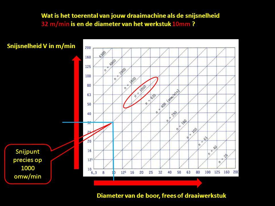 We kunnen het toerental (n) ook uitrekenen met de formule: n = toerental in omwentelingen/min V = snijsnelheid in m/min D = diameter van het werkstuk in mm π = 3,14