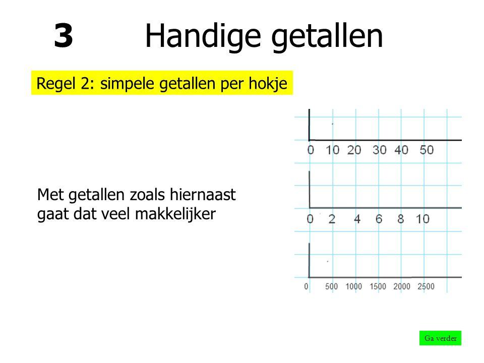 3 Handige getallen Regel 2: simpele getallen per hokje Zo wordt het te moeilijk om tussenliggende getallen netjes op hun plaats te krijgen Ga verder
